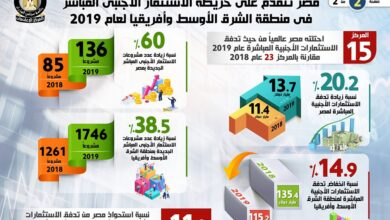 Photo of بالانفوجراف مصر الأولى في الاستثمار الأجنبي المباشر بالشرق الأوسط وأفريقيا عام 2019..  باستثمارات 13.7 مليار دولار