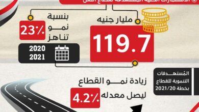 Photo of د. هالة السعيد: شبكات النقل بكافة أنواعها تعد بمثابة شرايين الحياة الاقتصادية