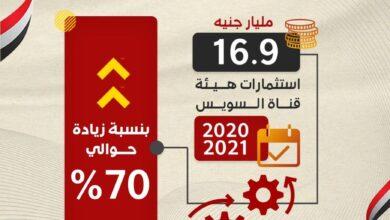 Photo of وزارة التخطيط والتنمية الاقتصادية تعلن الملامح الأساسية لاستثمارات هيئة قناة السويس بخطة عام 20/2021