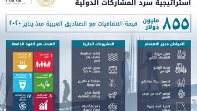 Photo of وزارة التعاون الدولي توقع 3 اتفاقيات بقيمة 885 مليون دولار مع الصناديق العربية خلال 8 أشهر (إنفوجراف)