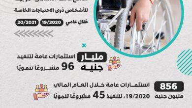 Photo of وزارة التخطيط والتنمية الاقتصادية تصدر تقريرًا حول ملامح الخطة الاستثمارية الموجهة لذوي الاحتياجات الخاصة فى عامي 19/2020 و 20/2021
