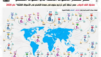 Photo of بالإنفوجراف… مصر تتصدر الأسواق الناشئة في احتواء التضخم