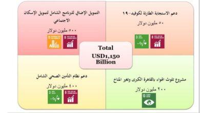 Photo of التعاون الدولي توقع أربع اتفاقيات تمويلية مع البنك الدولي بقيمة 1.15 مليار دولار خلال 2020
