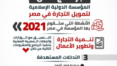 Photo of بالانفوجراف .. السعيد تعلن برنامج عمل المؤسسة الدولية الإسلامية لتمويل التجارة في مصر لعام 2021