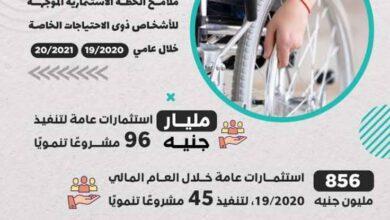 Photo of السعيد: مليار جنيه استثمارات عامة موجهه لتنفيذ 96 مشروعًا تنمويًا لذوي الاحتياجات الخاصة خلال عامين