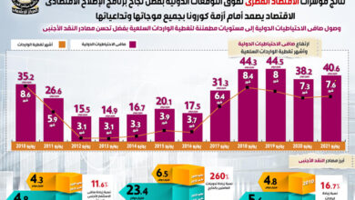 Photo of بالانفوجراف نتائج مؤشرات الاقتصاد المصري تفوق التوقعات الدولية بفضل نجاح برنامج الإصلاح الاقتصادي
